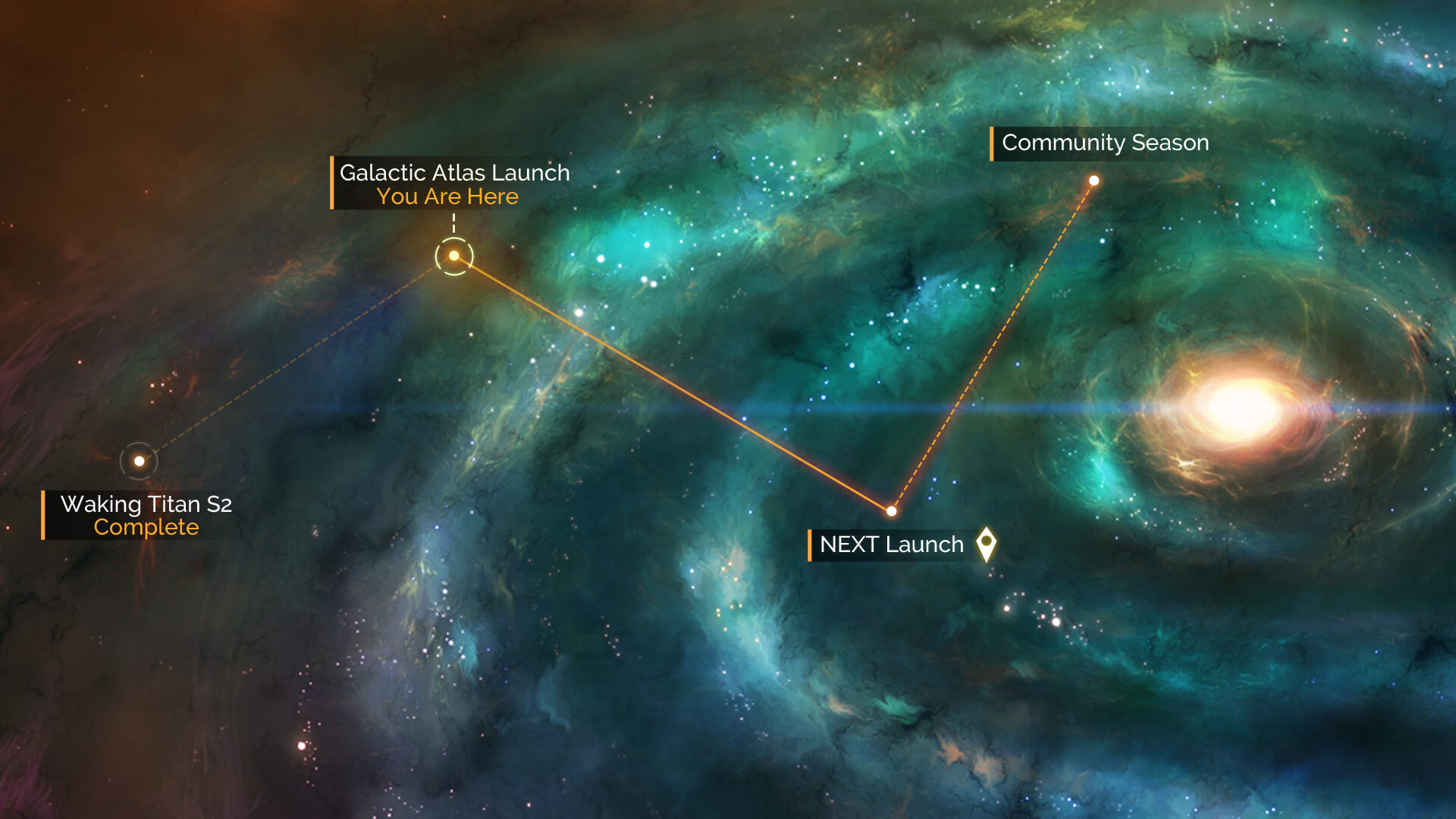 NMS Community Road Map